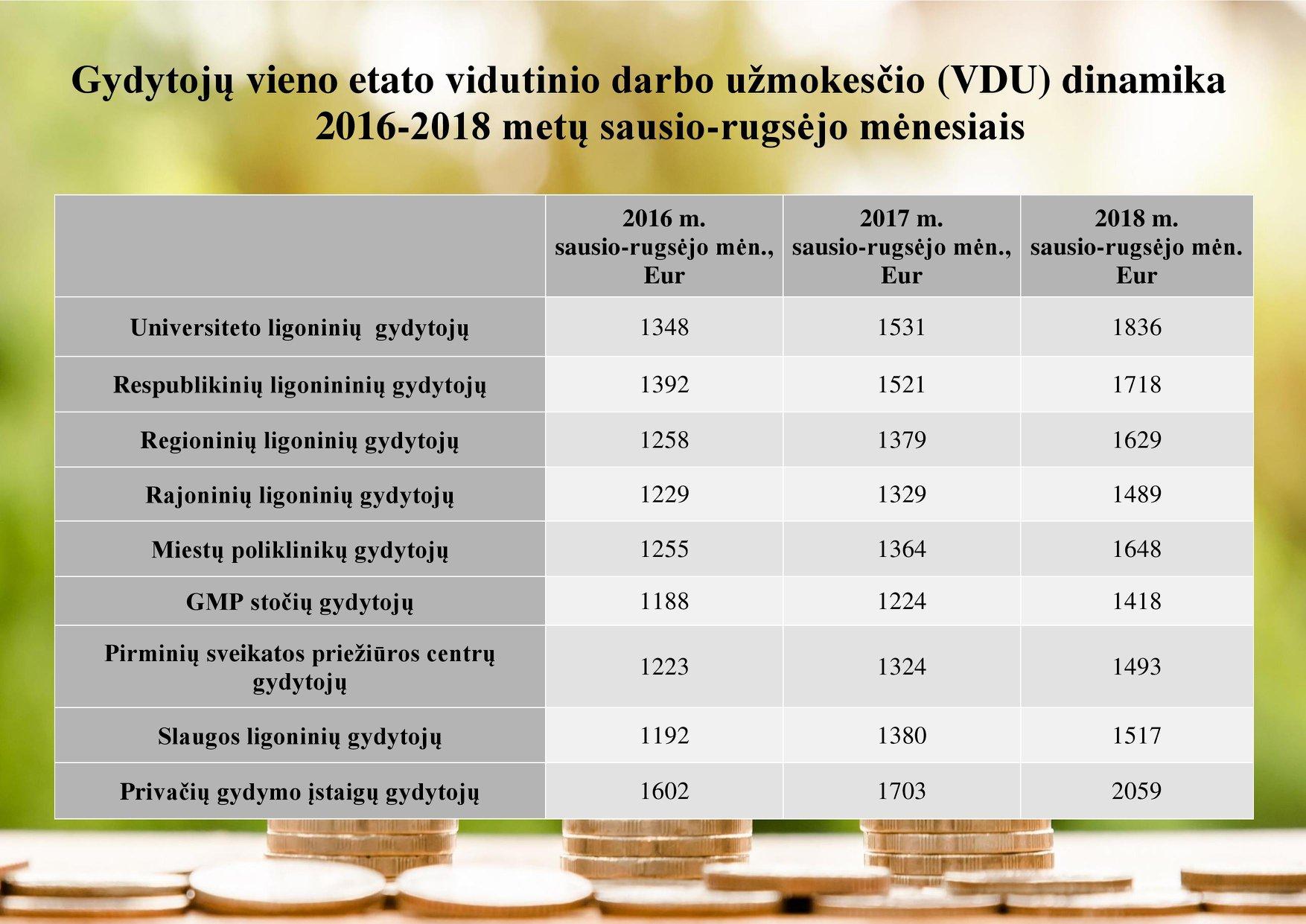 Per dvejus metus gydytojams ir slaugytojams atlyginimai Lietuvoje kilo beveik trečdaliu